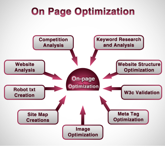 On-Site_Web_Optimization