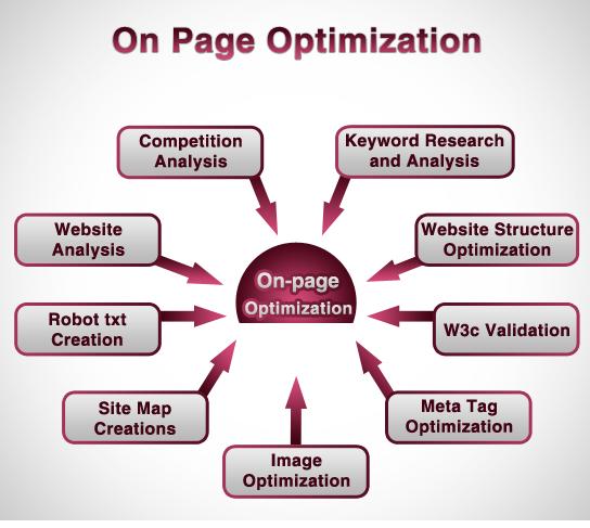 On-Site_Web_Optimization