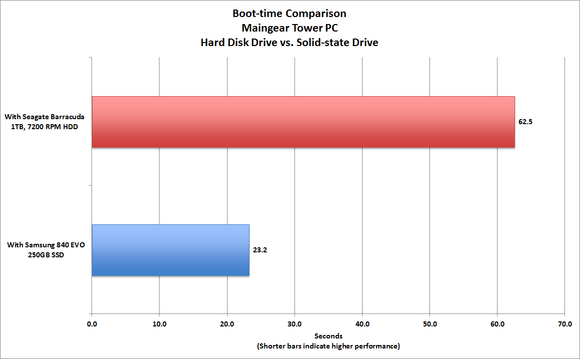 Benchmark Test between SDD and HDD drives