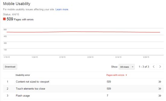 Mobile usability errors for CinemaFunk.com using Google's Webmaster Tools.